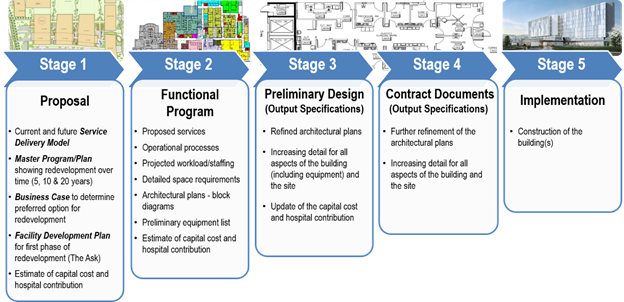 Infographic showing 5 stages: Proposal, Functional Program, Preliminary Design, Contract Documents and finally Implementation. For an accessible copy of this image, email webmaster@cheo.on.ca.
